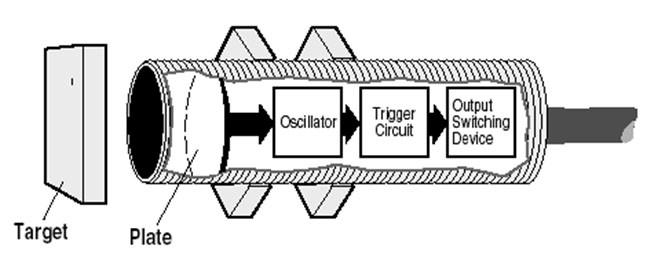 فضای داخلی سنسور خازنی - شرکت سپهر صنعت مبتکر پارس