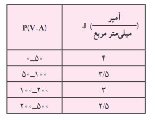 فرمول مقادیر j متناسب با توان بوبین