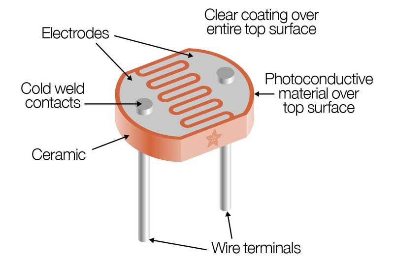 سنسور نوری (فوتوسل) - شرکت سپهر صنعت مبتکر پارس